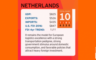 Holland Receives a Perfect Score on Global Logistics Rating